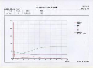 ポリセラミック不燃試験コーンカロリーメーター-試験結果